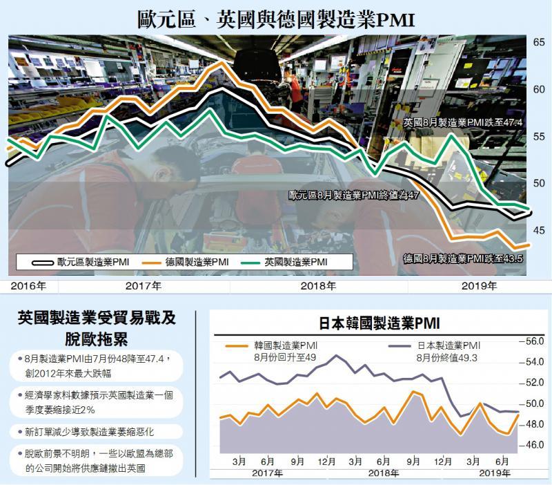欧亚製造业深陷萎缩 英PMI七年最惨