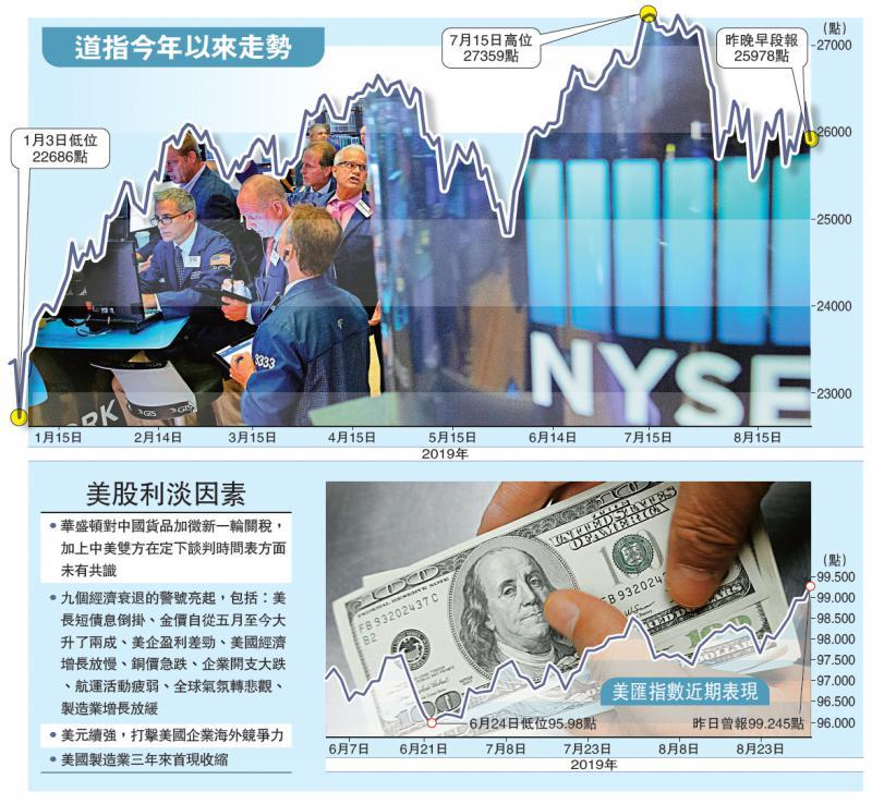 国际经济/贸战停不了 道指急跌425点/大公报记者李耀华 黄美琪