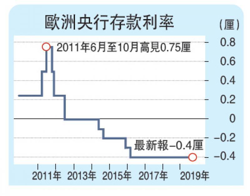 财经观察/欧央行扩负利率谷经济/大公报记者李耀华