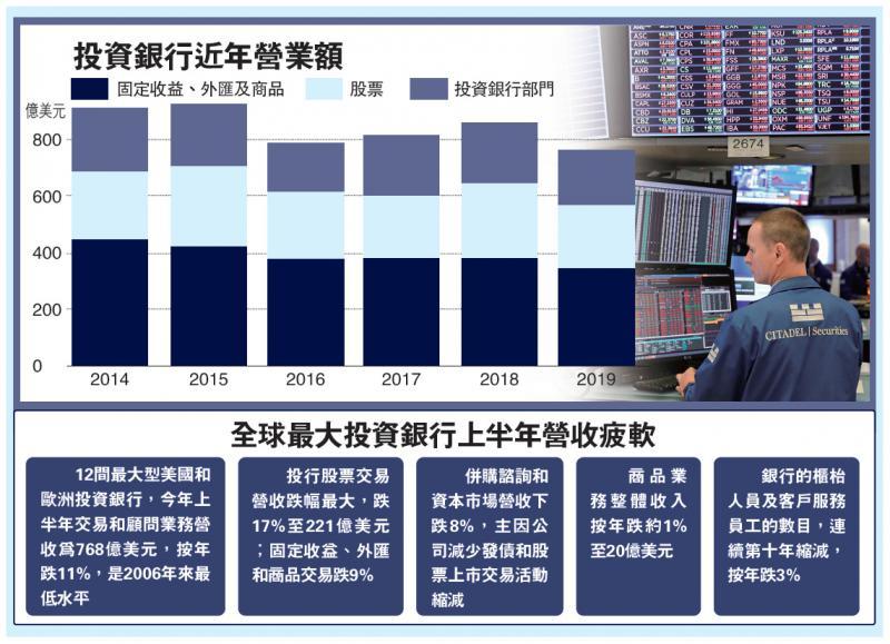 国际经济/全球政经动荡 投行收入十三年最差/大公报记者黄美琪