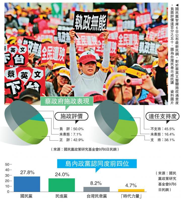?蔡施政半数负评 45.5%民意不挺连任
