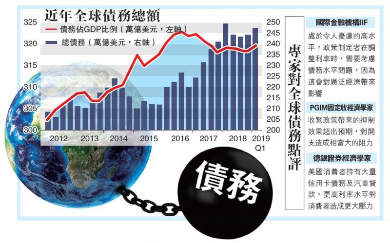 全球债务高危 升破1900万亿超GDP2.2倍