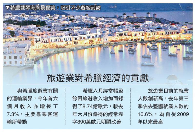 ?全球经济危与机希腊旅遊业/希腊靠旅遊业翻生 半年收益增15%/大公报记者李耀华