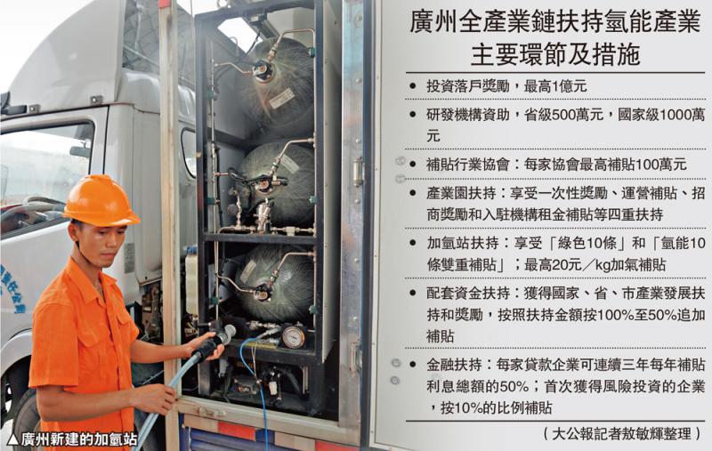?中国经济\穗力拓氢能源 颁新政扶持全产业链