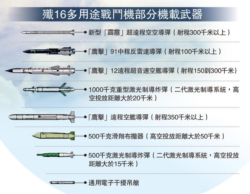 ?歼16多用途战鬥机部分机载武器