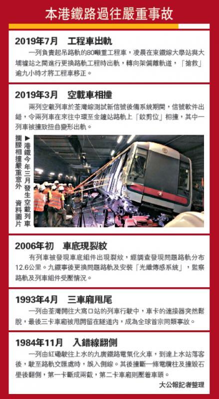 ?本港铁路过往严重事故