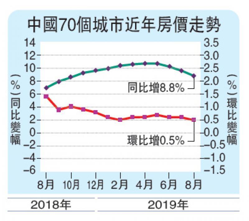 ?调控渐显效 上月70城房价涨幅放缓