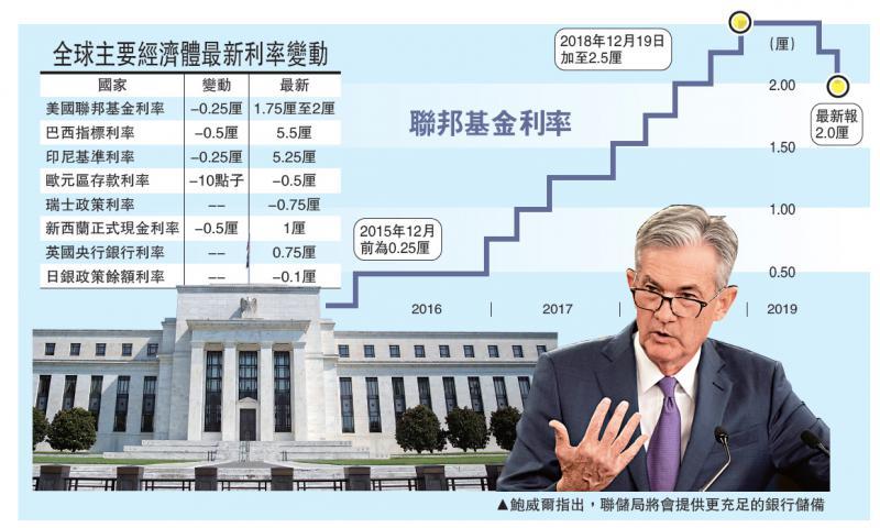 ?国际经济/联储局或提早买债应付钱荒/大公报记者李耀华