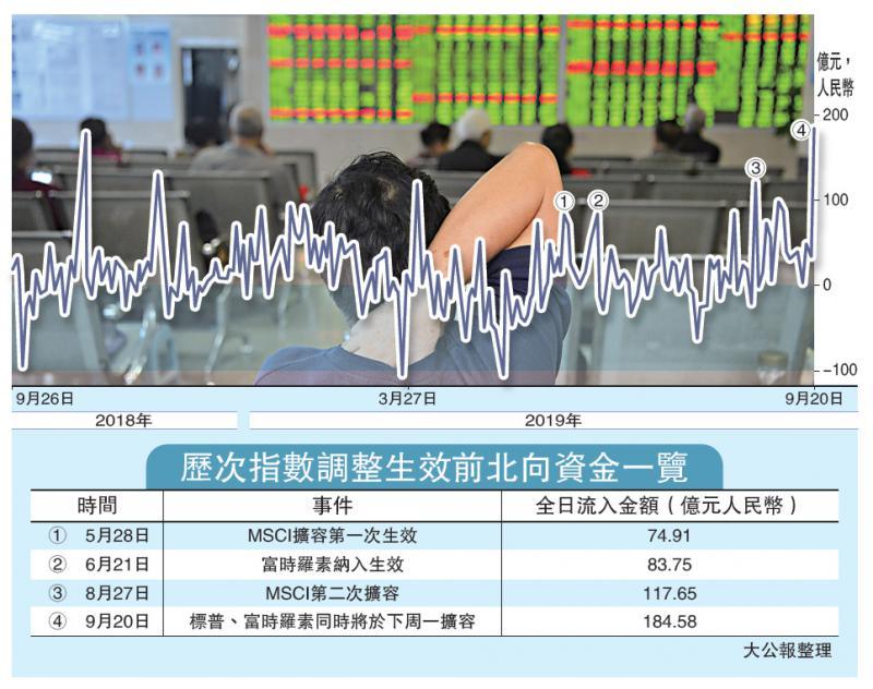 ?中国经济\标普富时扩容 外资310亿尾盘扫A股