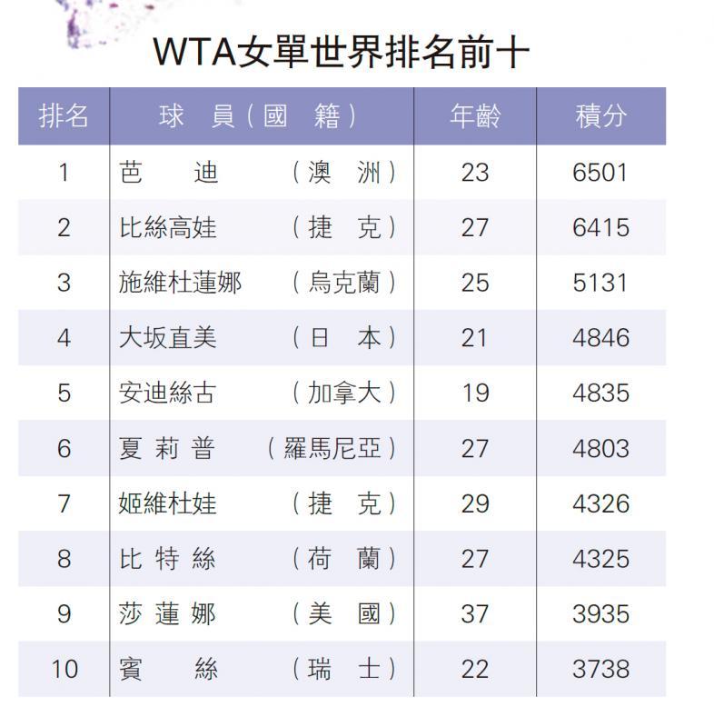 ?WTA女单世界排名前十