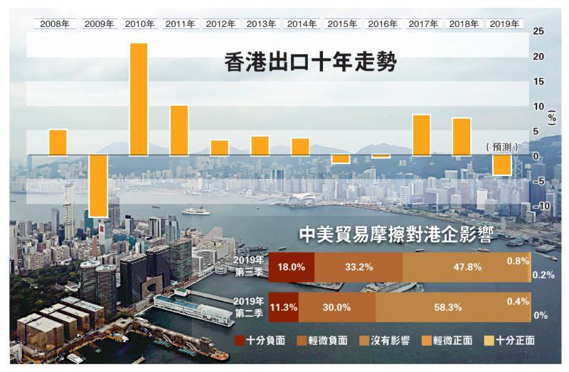 ?貿戰拖累 港今年出口料倒退4%