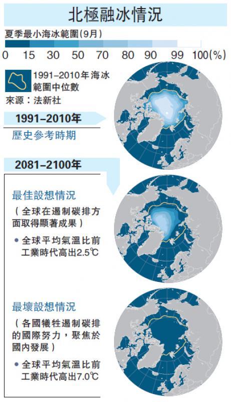 ?北极融冰情况