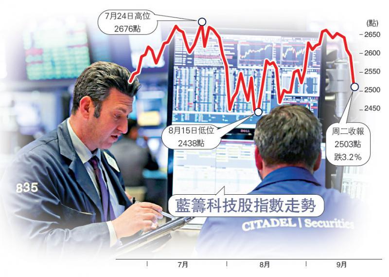 ?国际经济/科技股遭掟货 市值日失4388亿/大公报记者黄美琪