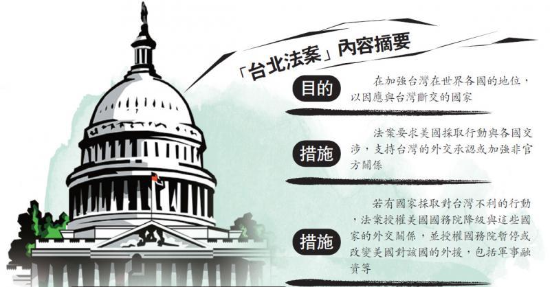 """美抛""""台北法案"""" 中方促即停审议"""
