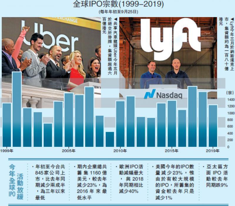 ?国际经济/全球IPO仅845宗 三年新低/大公报记者黄美琪