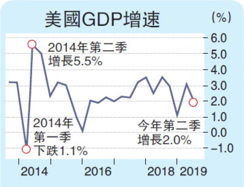 ?美次季经济增长维持2%