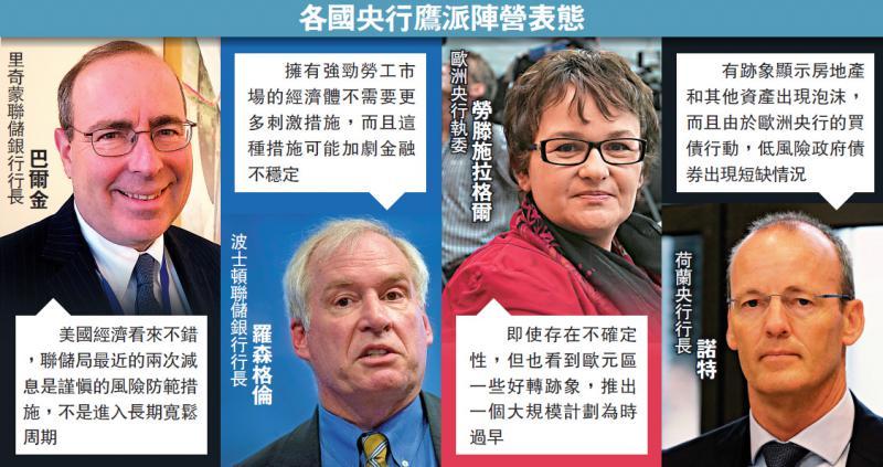 ?国际经济/欧美鹰派抬头 反对减息量宽/大公报记者黄美琪