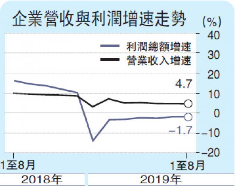 ?PPI回落 上月工业利润跌2%