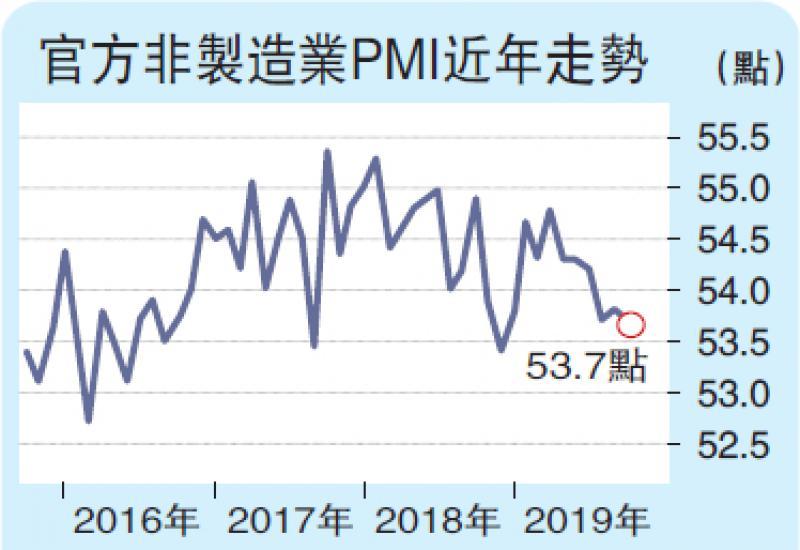 ?服务业PMI平稳扩张 后市乐观