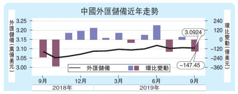 美元上涨拖累 中国外储跌至3.09万亿
