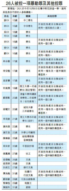 26人涉暴動 其中14人加控違《禁蒙》罪