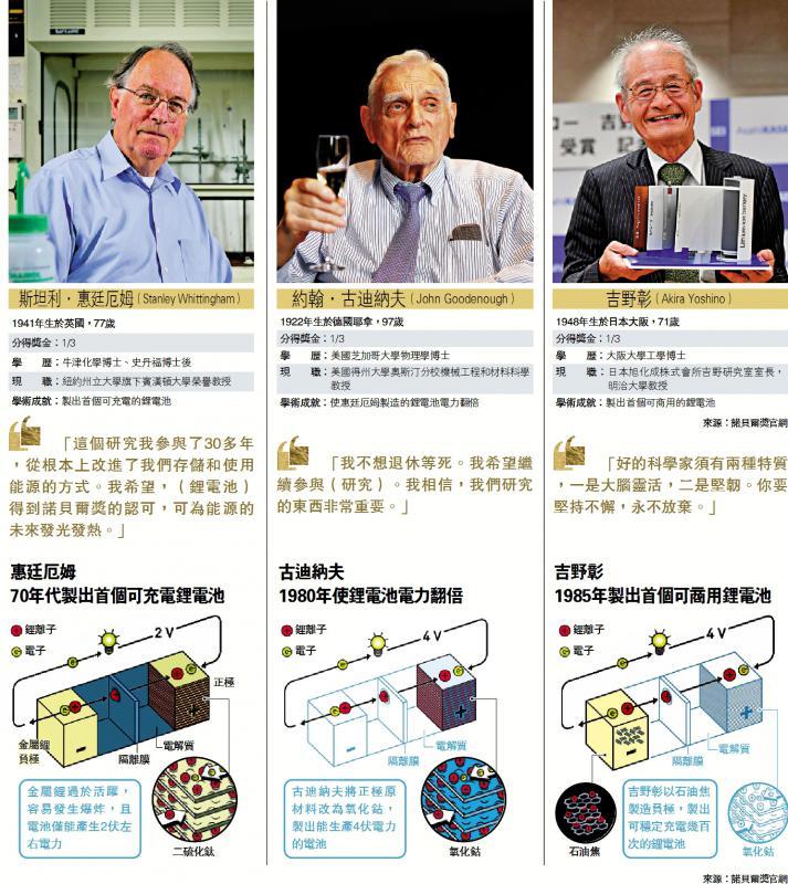 接力研發鋰電池 三雄奪化學獎