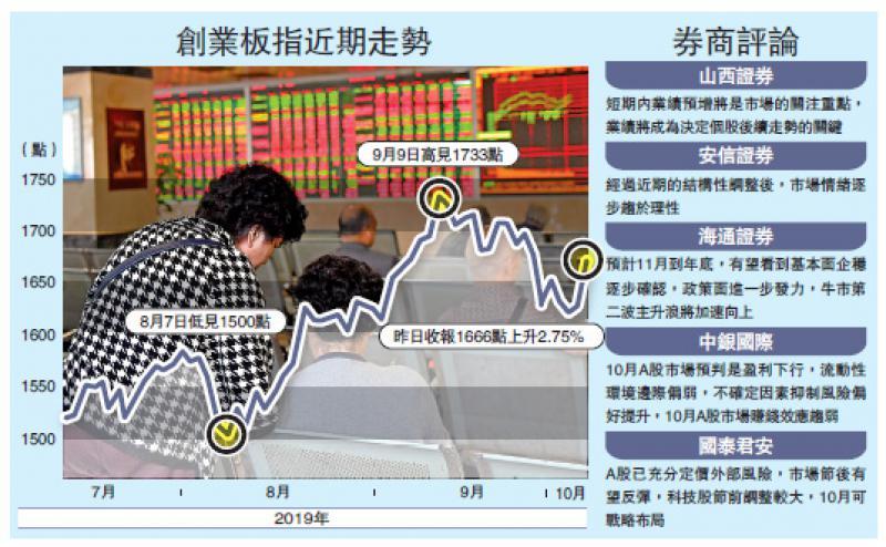 中国经济\创业板大升2.75% 券商:布局科技股