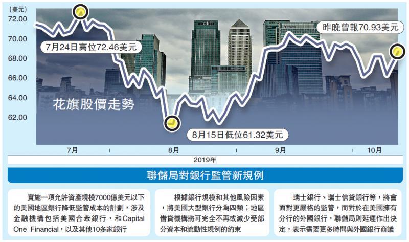 国际经济/钱荒续严峻 联储两招纾缓银根/大公报记者李耀华