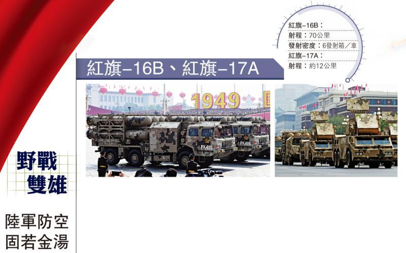 野战双雄 红旗-16B、红旗-17A\陆军防空 固若金汤