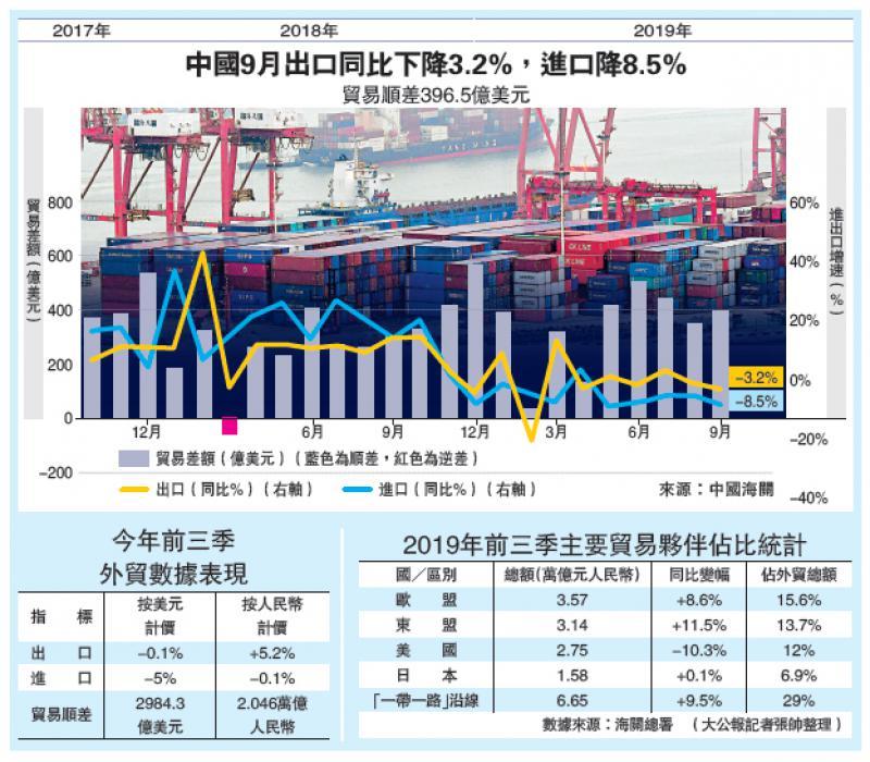 中国经济\贸战影响 中美贸易额首三季挫10.3%\大公报记者 倪巍晨