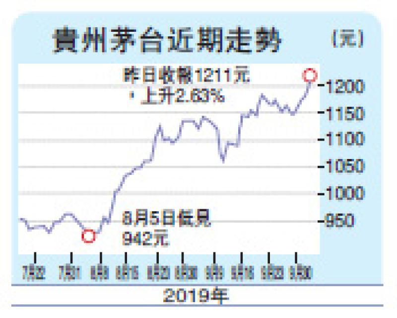 茅台股价升破1200元 盈利增速放慢