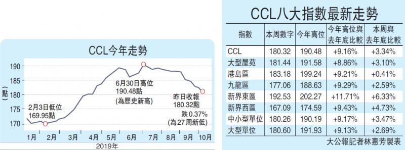 ?樓價指數連跌八周 港島升幅近蒸發