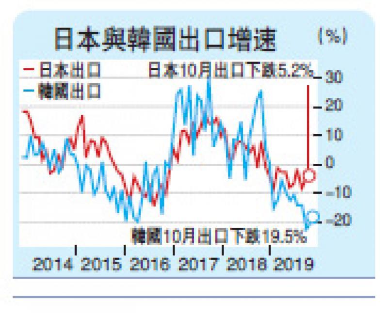 ?韓日出口延續跌浪 促增長成IMF世銀年會主題
