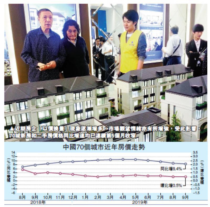 ?中國經濟\漲幅趨緩 70城房價升8.4%近年最低