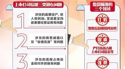 证监会将强化上市公司信息披露监管