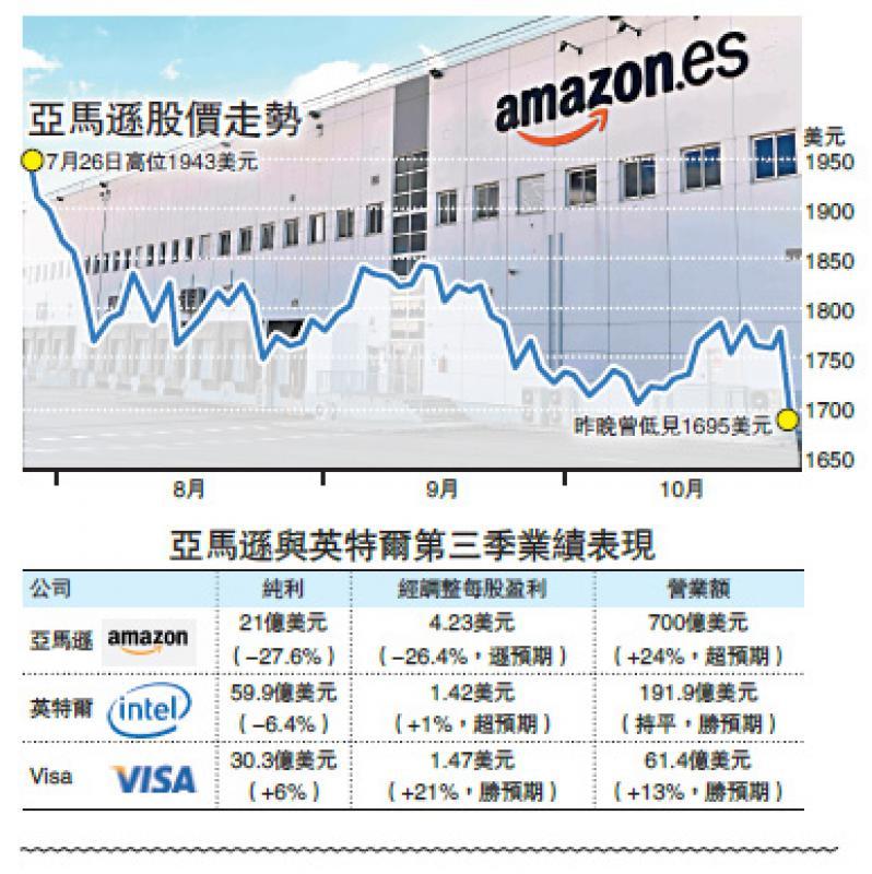 ?亞馬遜盈利跌近三成 股價曾瀉4.8%
