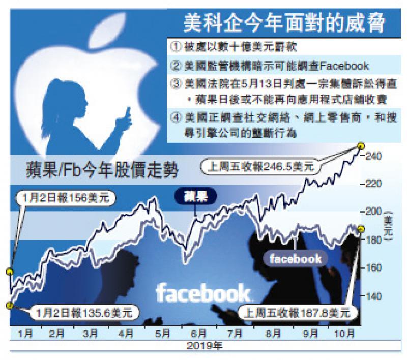 ?全球經濟危與機科技股/科技股或大震蕩 FB蘋果前景看淡/大公報記者李耀華