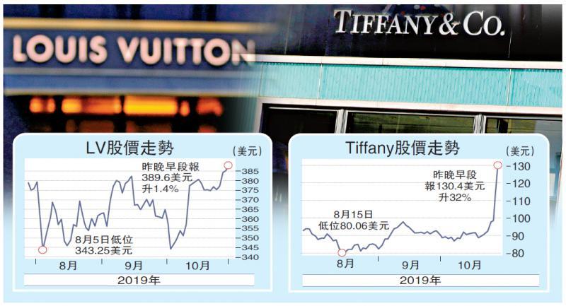 ?國際經濟\Tiffany獲LV千億提購 股價飆三成\大公報記者 張博睿