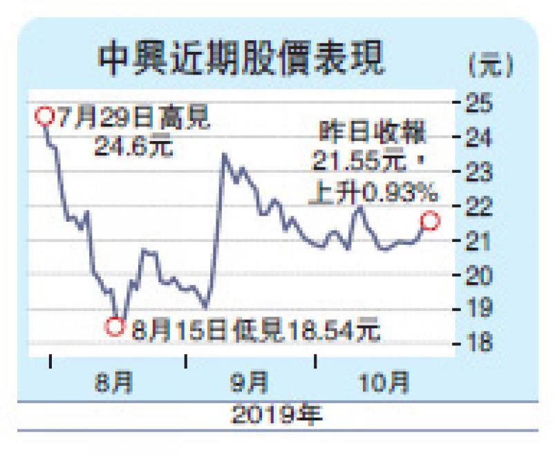 ?中兴发盈喜 今年扭亏料赚53亿