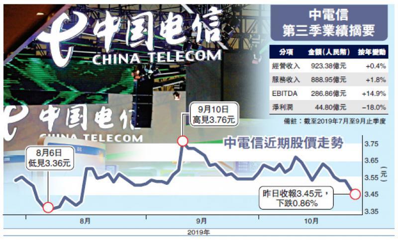 ?中國經濟\中電信上季少賺18%遜預期