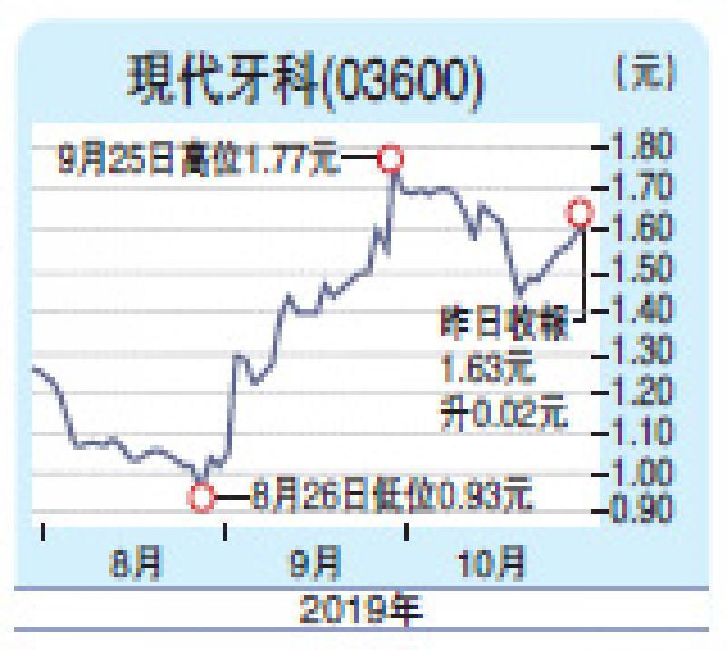 ?现代牙科收入增长稳 目标2元/陈汝铭