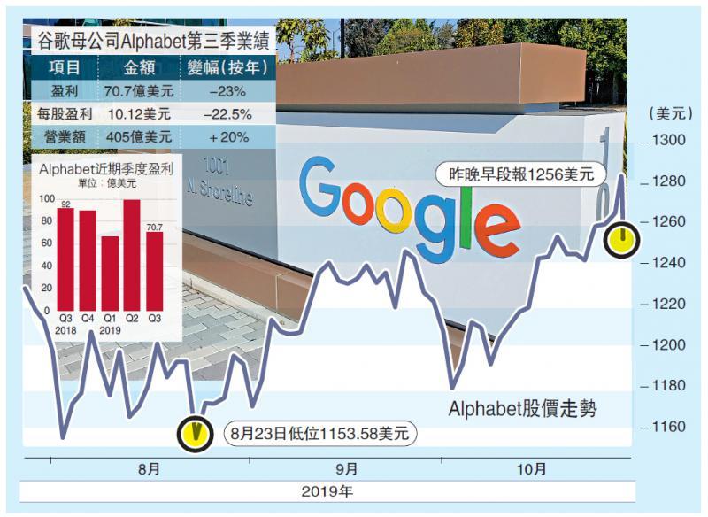?國際經濟\谷歌加碼投資云計算與AI 股價跌2%\大公報記者 張博睿