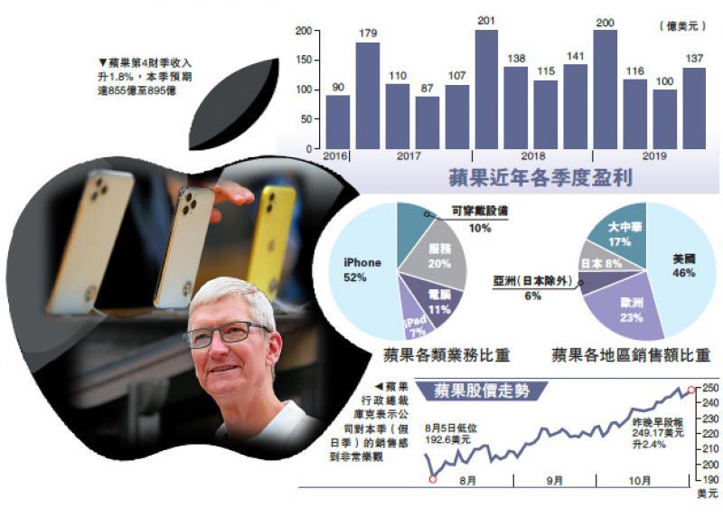 ?國際經濟/蘋果上季營收新高 手機股應聲彈/大公報記者張博睿