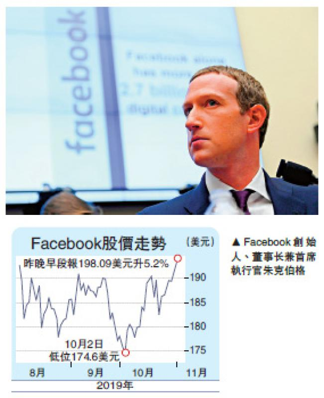 ?監管壓力增 Fb料收入明顯減速