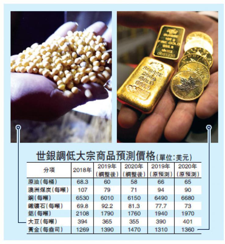 ?世銀調低大宗商品預測價格(單位:美元)