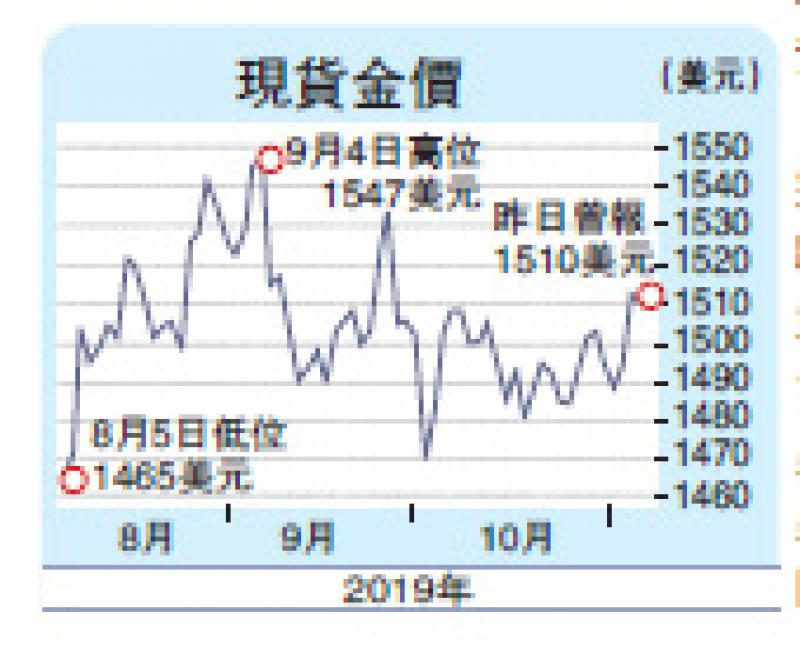 ?市場樂觀情緒增