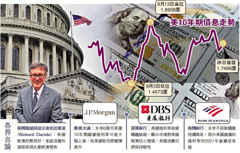 ?美銀料聯儲下季再減息 美債恐見負息