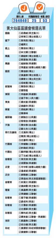 ?黃大仙區區議會候選名單