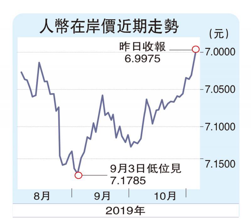 """?貿戰緩和 人幣匯率升穿""""7""""算"""
