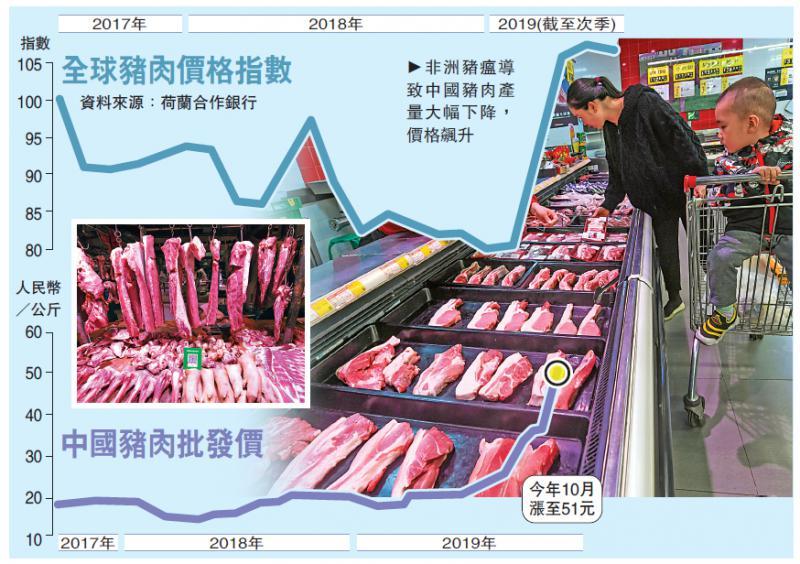 ?国际经济\猪瘟扩散 全球猪肉价急涨\大公报记者 张博睿